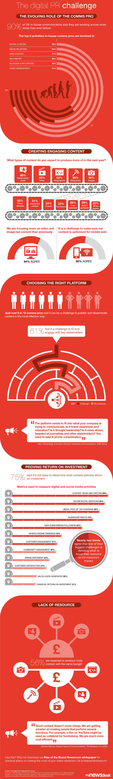 [Infographic] What are your digital PR challenges? #digiPRchallenge