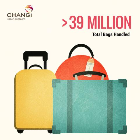 #Changi2015 - Total Bags Handled