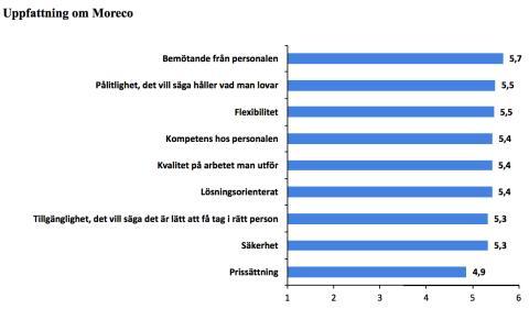 Moreco får genomgående mycket höga betyg från våra kunder