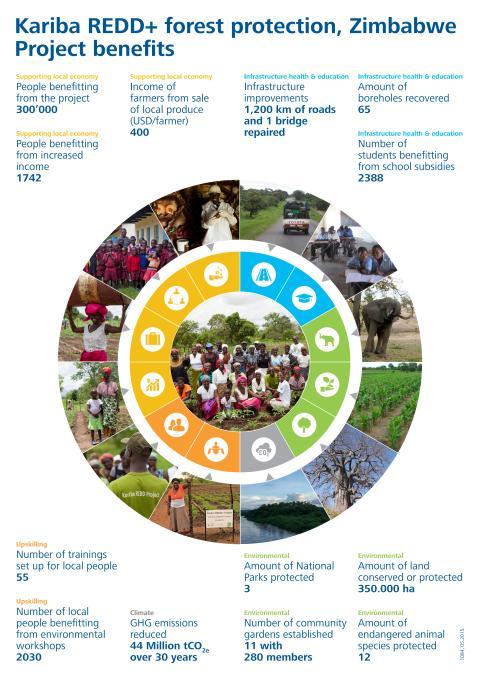 Diagram som visar vilka effekter det Urskogsbevarande program Hökerum Bygg är med och finansierar har för lokalbefolkningen.