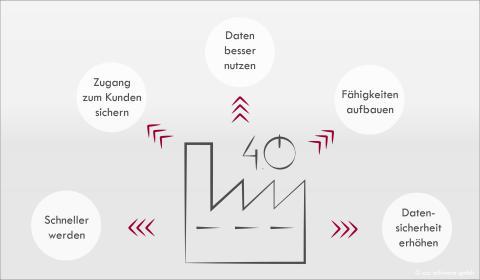 Grafik: Handlungsfelder auf dem Weg zur digitalen Produktion