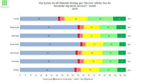 Scandic bäst på service  - bäst i branschen för fjärde året i rad