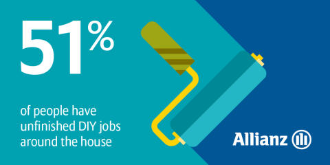 Easter DIY: 51% of people have unfinished jobs around the house