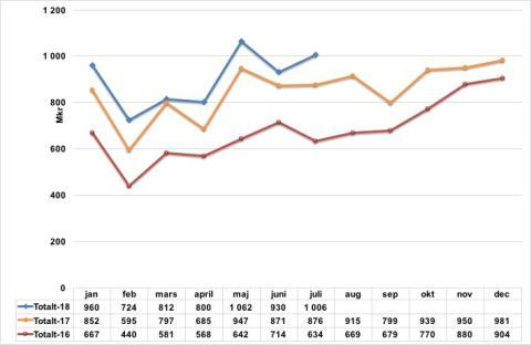 Rut populärare än någonsin och har ökat med 12% hittills i år