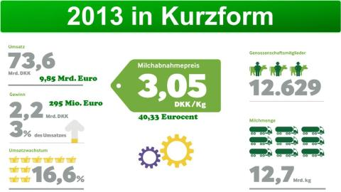 Arla 2013 in Kurzform