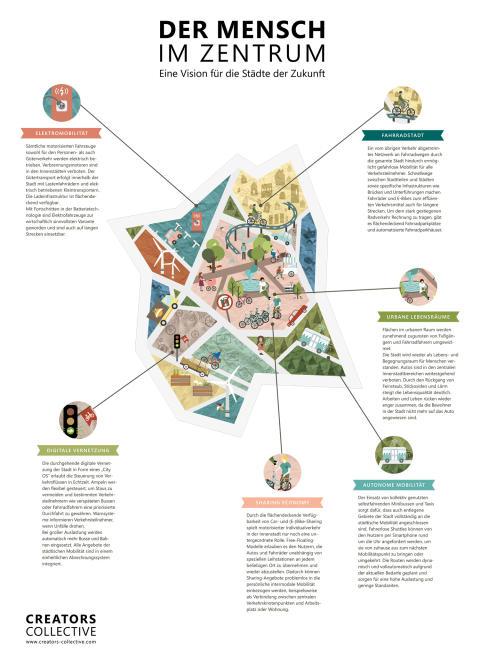 Die Zukunft urbaner Mobilität in den Städten von morgen