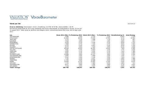 Värde per län 2014 - Brutet räkenskapsår