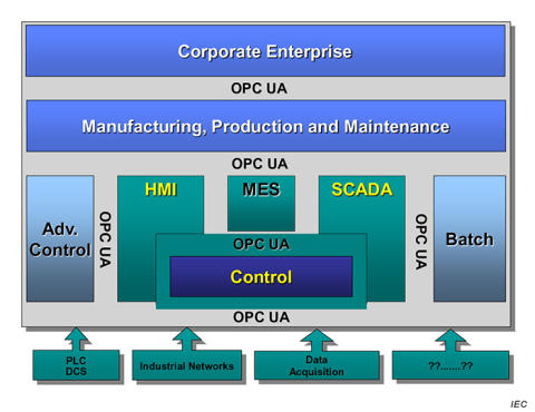 Den inledande översikten över industriprotokollet OPC-UA finns nu i ny utgåva.