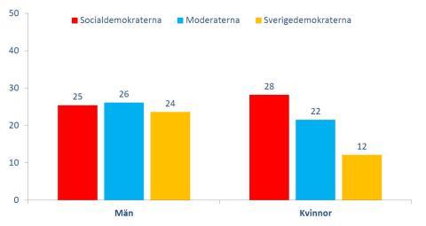 DN/Ipsos väljarbarometer augusti: Stora skillnader mellan mäns och kvinnors partisympatier
