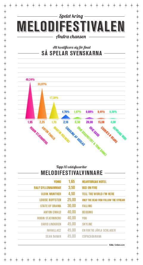 Infografik Melodifestivalen andra chansen inverterad