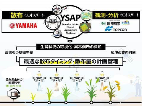 スマート農業ソフトウェア・サービス提供に向けた3社との協業について 観測・解析などのエキスパート企業との連携で、スマートな農薬散布や施肥の管理を実現
