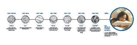Tempur History Timeline