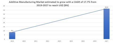 Additive Manufacturing Market Set For Rapid Industry Growth, To Reach Around US$ 36.61 Bn By 2027 with a CAGR of +17.7%