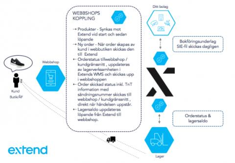 Nya standard API:er till webbshop
