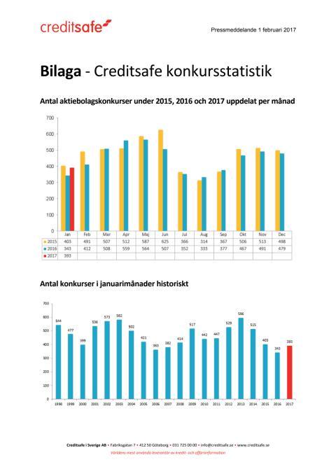 Bilaga - Creditsafe konkursstatistik januari 2017