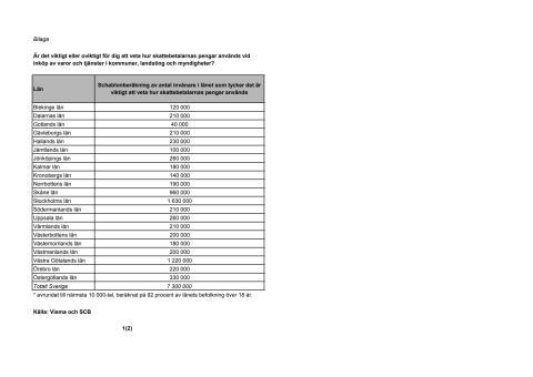 Bilaga - Antal invånare per län, schablonberäkning, synlighet av skattemedel vid inköp i offentliga verksamheter