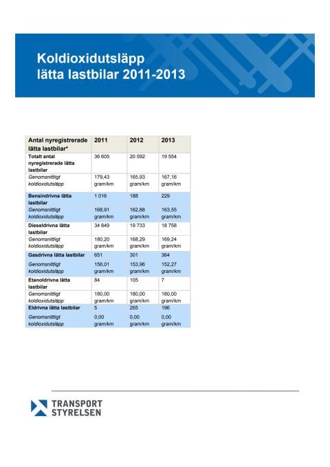 Transportstyrelsens statistik över koldioxidutsläpp lätta lastbilar, 2011-2013