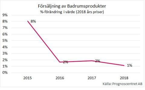 Badrumsmarknaden faller efter fem års tillväxt
