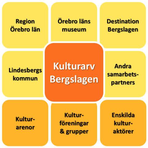 Kulturarv Bergslagen - mer underlag inför dialogmötet