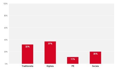 Marknadsinvesteringarna i digitala kanaler fortsätter att öka – går om traditionella kanaler om tre år enligt Svenskt Marknadsföringsindex