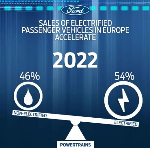 Ford vil sælge flere elektrificerede biler end diesel og benzin i 2022