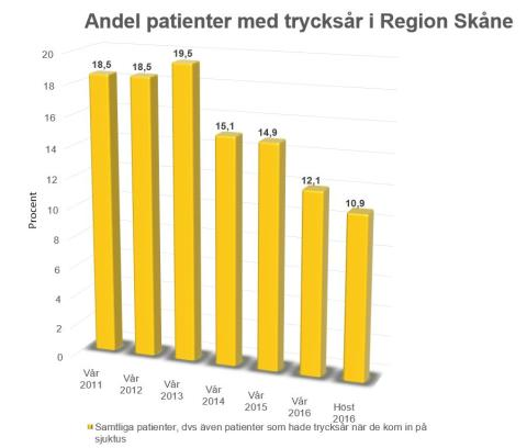 Antal trycksår i sjukvården minskar kraftigt