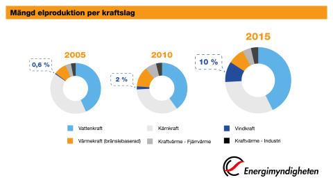 Mängd elproduktion per kraftslag_liggande