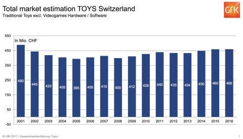 Spielwaren-Totalmarktschätzung