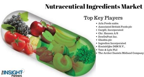 Explosive Growth for Nutraceutical Ingredients Market is Thriving Worldwide by 2027, Top Players- Glanbia plc, Ingredion Incorporated, Koninklijke DSM N.V.,, Tate & Lyle PLC, The Archer Daniels Midland Company and Others