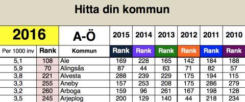 Nyföretagarbarometern: Här startas det flest nya företag per invånare.