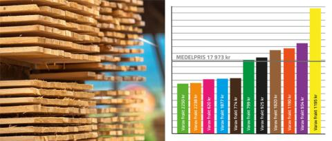 Mycket pengar att spara för konsumenten på att välja rätt byggvaruhus.