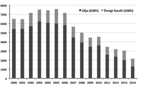 Skogsindustrin har minskat användningen av fossila bränslen med 71 % på tio år