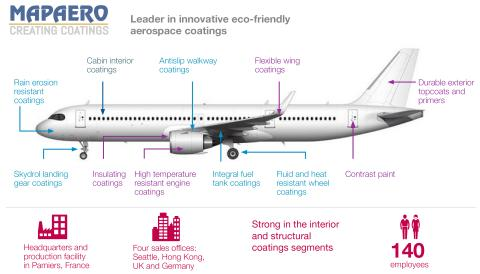 AkzoNobel przejmuje Mapaero i wzmacnia swoją globalną działalność w branży farb wykorzystywanych w lotnictwie i kosmonautyce