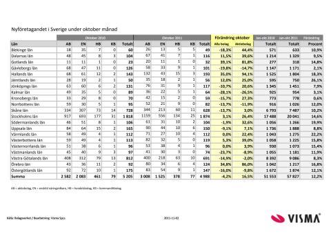 Vismas månadsrapport för nyföretagandet (oktober 2011)