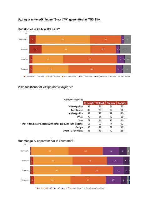 Fakta från undersökning