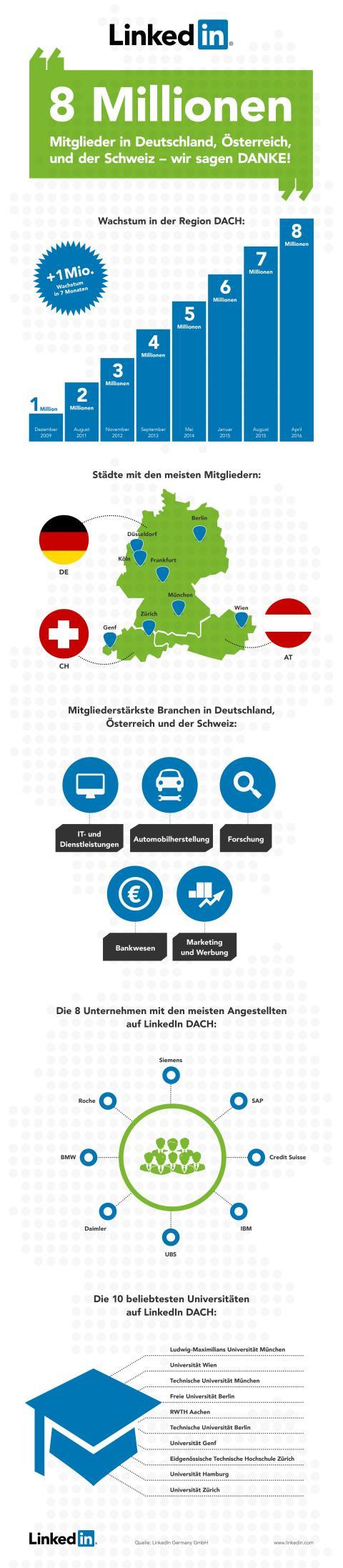 LinkedIn feiert acht Millionen Mitglieder in Deutschland,  Österreich und der Schweiz