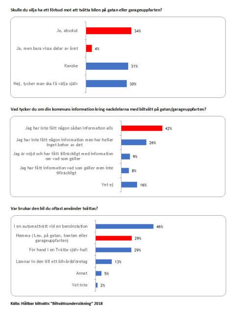Grafik Biltvättsundersökning 2018 - Hållbar biltvätt/Yougov