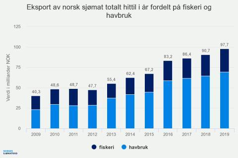 Eksport av norsk sjømat totalt hittil i år fordelt på fiskeri og havbruk