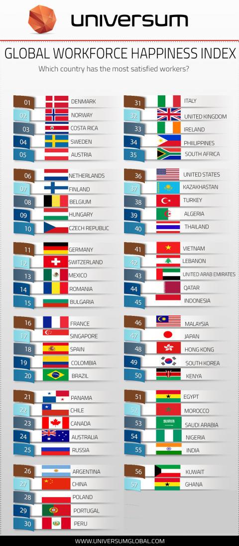 Happiness Index Ranking