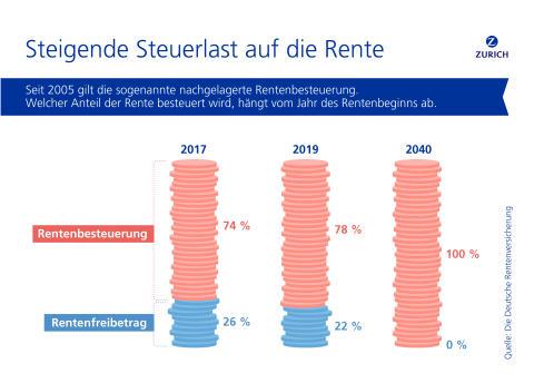 Zurich Versicherung_steigende Rentenbesteuerung_highres