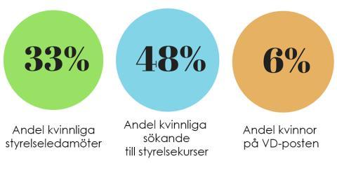 Nya siffror visar – allt fler kvinnor söker sig till styrelseutbildningarna