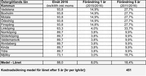 Höga elnätsavgifter i Östergötland