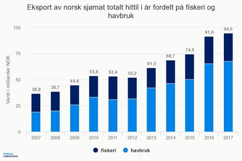 Norsk sjømateksport 2017