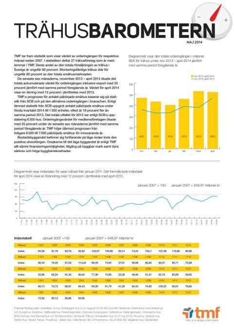 Trähusbarometern maj 2014