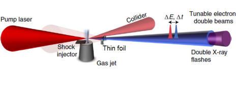 Visar elegant sätt att generera flera strålar för att filma elektronrörelse