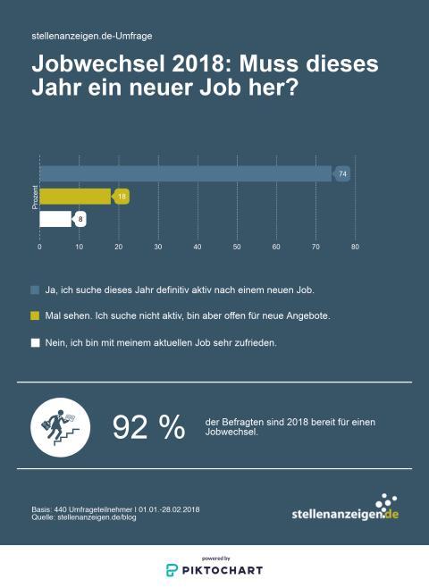 Umfrage von stellenanzeigen.de: Muss 2018 ein neuer Job her?
