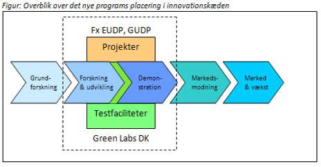 EUDP indkalder ansøgninger til testcentre