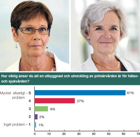 94% av läkarna: Utbyggnad och utveckling och  av primärvården är viktig