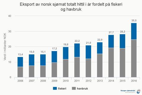Eksport av norsk sjømat totalt per mai 2016 fordelt på fiskeri og havbruk