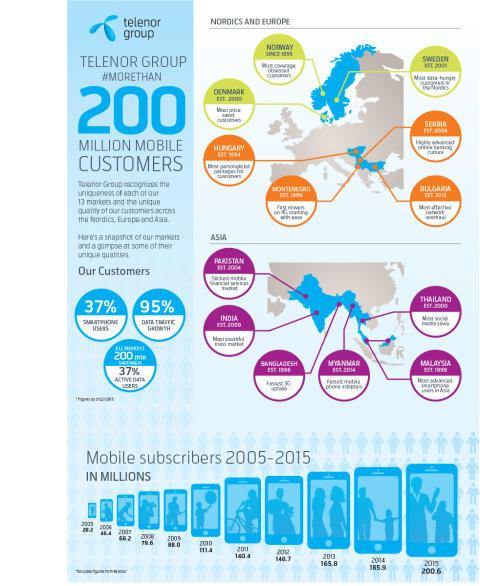 Telenor når 200 miljoner kunder